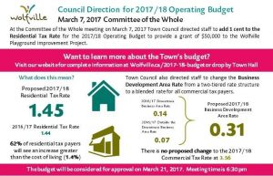 council_direction_for_operating_budget